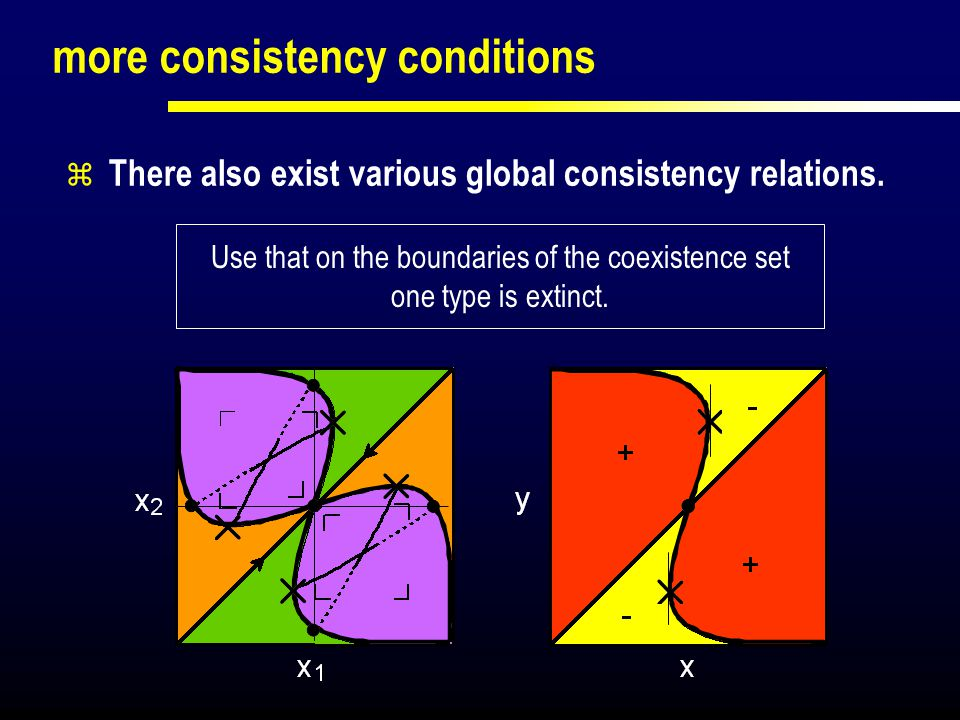 more consistency conditions  There also exist various global consistency relations. Use that on the boundaries of the coexistence set one type is ext