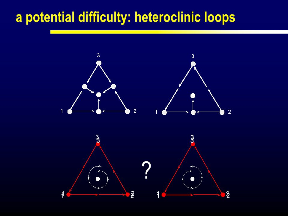 a potential difficulty: heteroclinic loops 1 2 1 2 33 ?