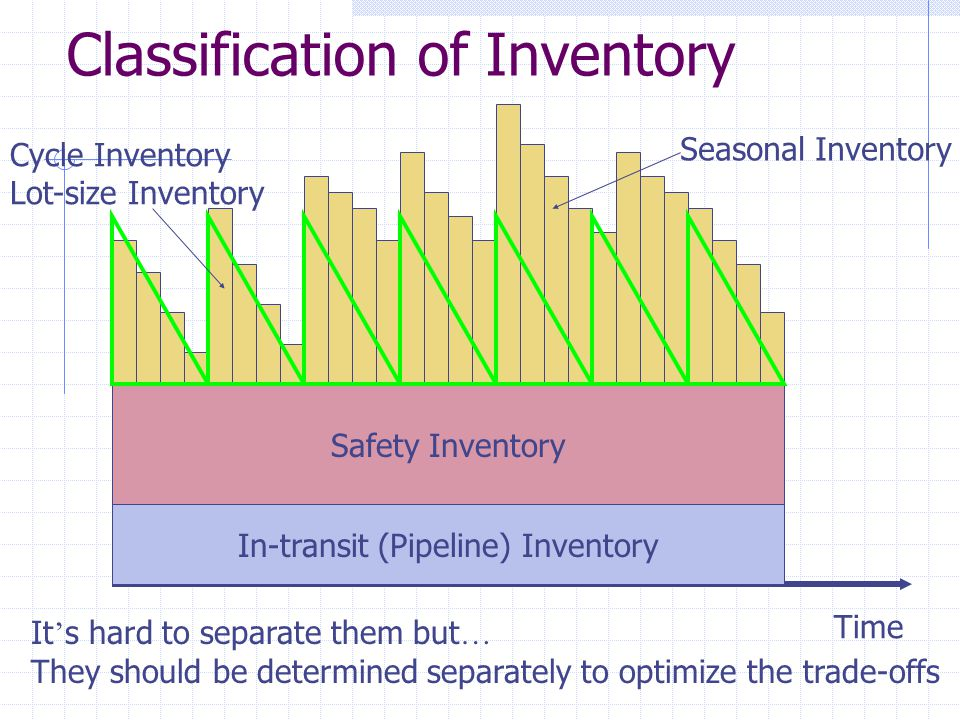 Classification of Inventory Time Safety Inventory Cycle Inventory Lot-size Inventory In-transit (Pipeline) Inventory It ' s hard to separate them but