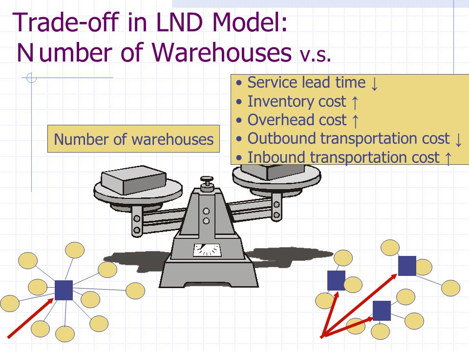 Trade-off in LND Model: N umber of Warehouses v.s. Number of warehouses Service lead time ↓ Inventory cost ↑ Overhead cost ↑ Outbound transportation c