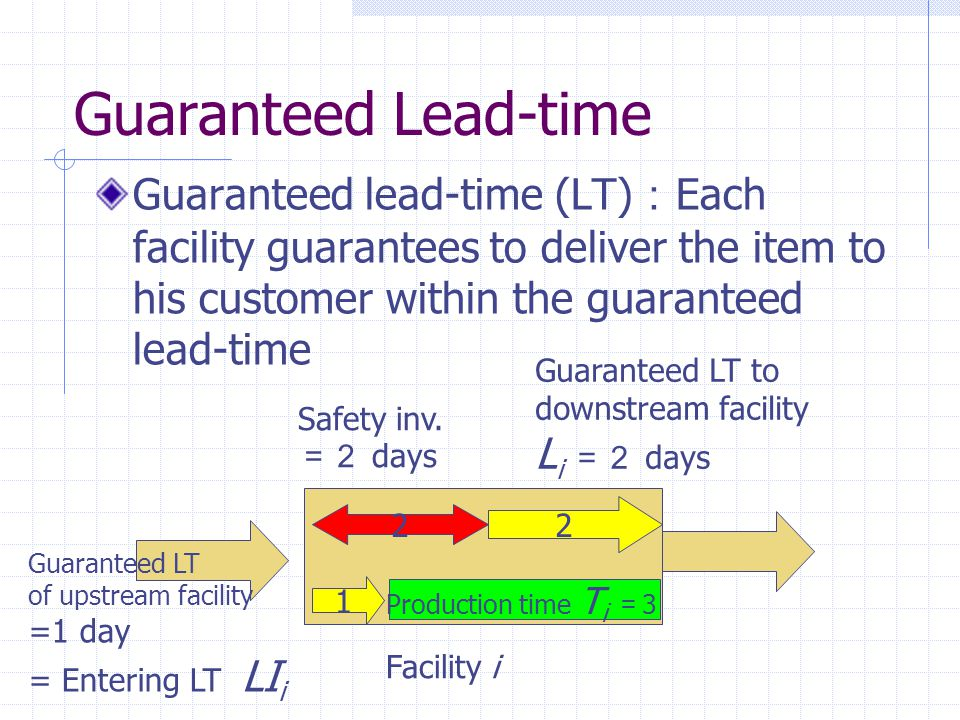 Guaranteed Lead-time Guaranteed lead-time (LT) : Each facility guarantees to deliver the item to his customer within the guaranteed lead-time Facility