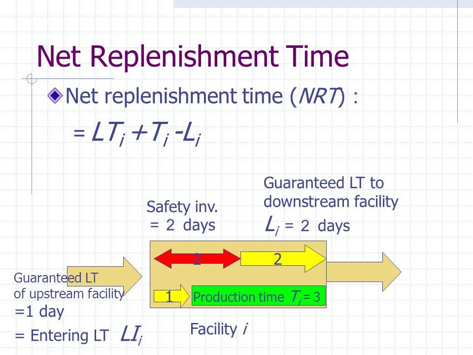 Net Replenishment Time Net replenishment time (NRT) : = LT i +T i -L i Facility i 1 Production time T i = 3 2 Guaranteed LT of upstream facility =1 da