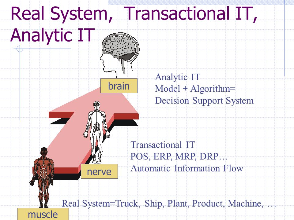 History of Algorithms for Vehicle Routing Problem Construction Method (Saving, Insertion) Local Search GeneralizedAssignment Location Based Heuristics Tabu Search GRASP (Greedy Randomized Adaptive Search Procedure) AMP (Adaptive Memory Programming) Programming) Approximate Algorithm Exact Algorithm K-Tree Relax.