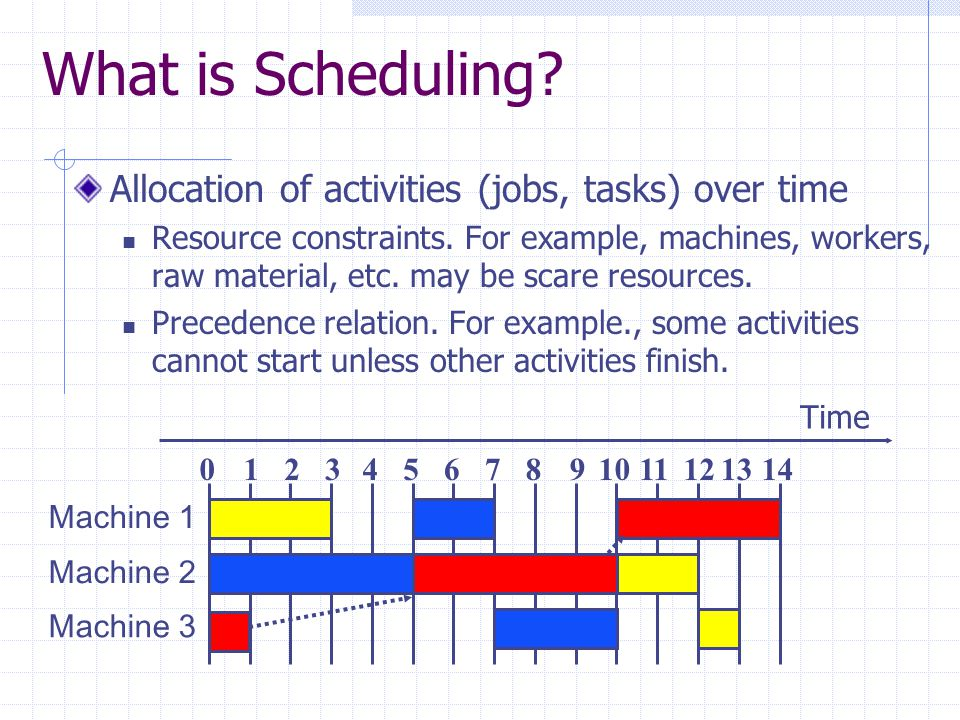 What is Scheduling? Allocation of activities (jobs, tasks) over time Resource constraints. For example, machines, workers, raw material, etc. may be s