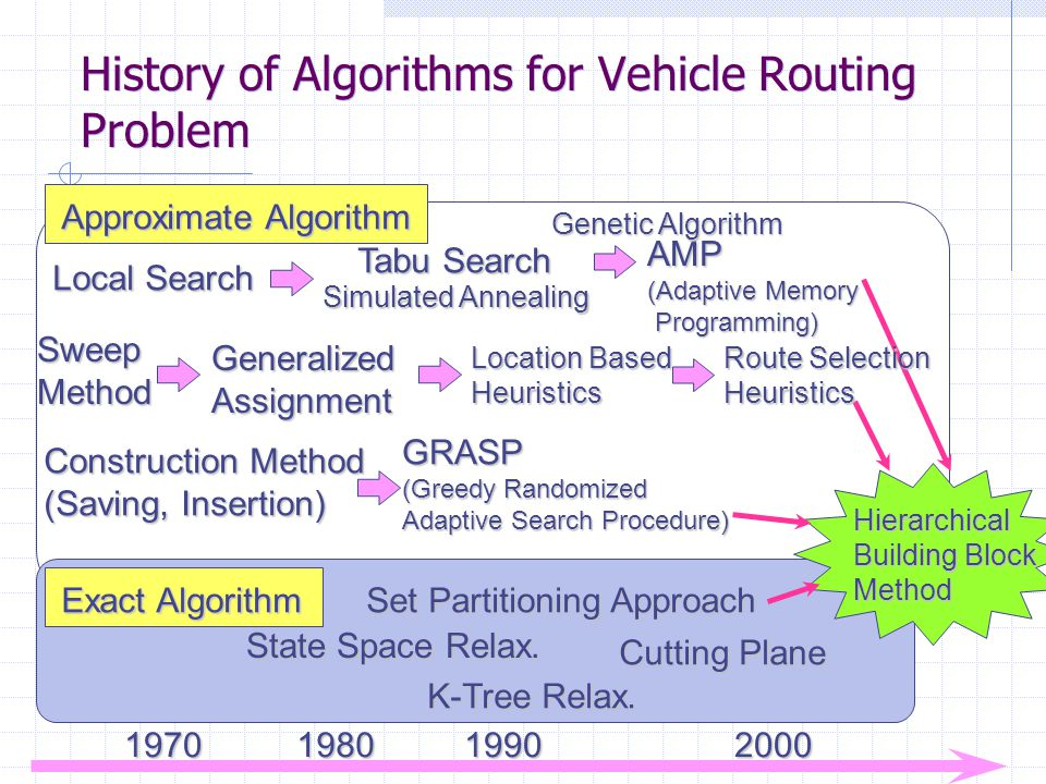 History of Algorithms for Vehicle Routing Problem Construction Method (Saving, Insertion) Local Search GeneralizedAssignment Location Based Heuristics