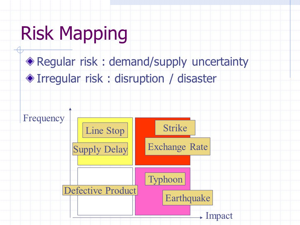 Risk Mapping Regular risk : demand/supply uncertainty Irregular risk : disruption / disaster Impact Frequency Typhoon Earthquake Strike Exchange Rate