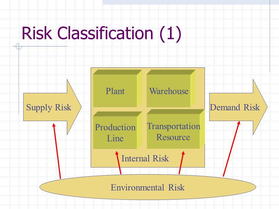 Risk Classification (1) Supply Risk Plant Production Line Transportation Resource Warehouse Demand Risk Internal Risk Environmental Risk
