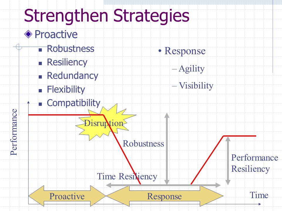Strengthen Strategies Proactive Robustness Resiliency Redundancy Flexibility Compatibility Disruption Time Performance ProactiveResponse – Agility – V