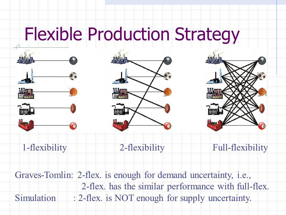 Flexible Production Strategy Graves-Tomlin: 2-flex. is enough for demand uncertainty, i.e., 2-flex. has the similar performance with full-flex. Simula