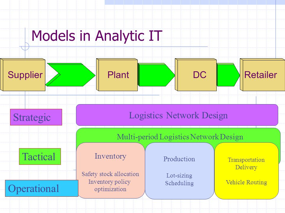 Logistics Network Design Decision support in strategic level Total optimization of overall supply chains Example  Where should we replenish pars.