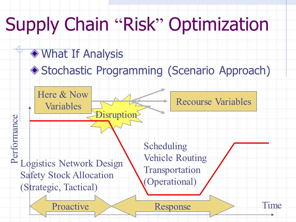 """Supply Chain """" Risk """" Optimization What If Analysis Stochastic Programming (Scenario Approach) Disruption Time Performance ProactiveResponse Logistics"""