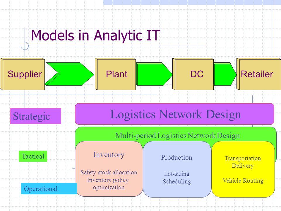 Trade-off in LND Model: N umber of Warehouses v.s.
