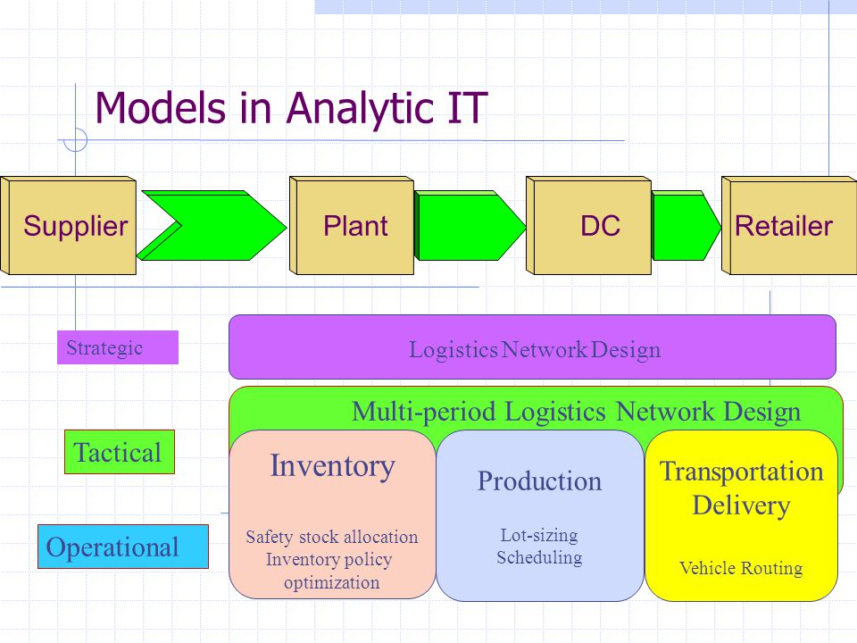 Models in Analytic IT Logistics Network Design Inventory Safety stock allocation Inventory policy optimization Production Lot-sizing Scheduling Transp