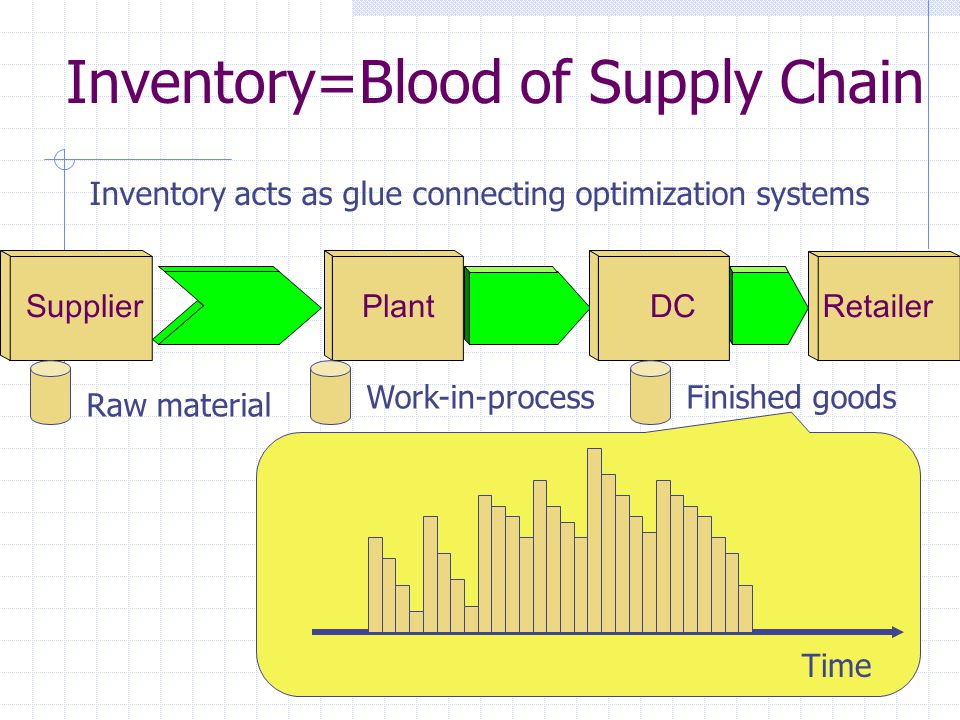 Classification of Inventory In-transit (pipeline) inventory Trade-off: transportation cost or production speed Seasonal inventory Trade-off: resource acquisition or overtime cost , setup cost Cycle inventory Trade-off : transportation (or production or ordering) fixed cost Lot-size inventory Trade-off: fixed cost Safety inventory Trade-off: customer service level , backorder (stock- out) cost