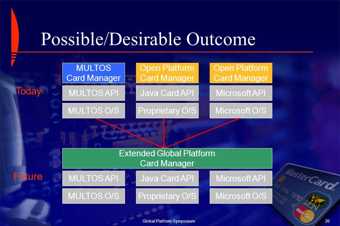 Global Platform Symposium20 MULTOS O/S MULTOS API MULTOS Card Manager Proprietary O/S Java Card API Open Platform Card Manager Microsoft O/S Microsoft