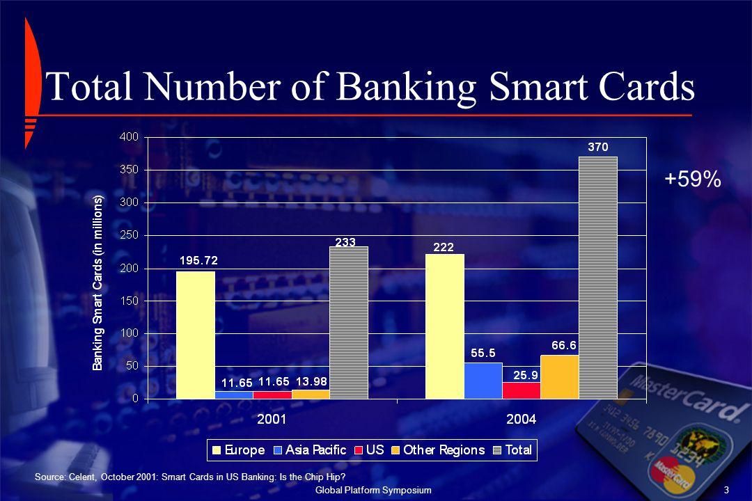Global Platform Symposium3 Total Number of Banking Smart Cards Source: Celent, October 2001: Smart Cards in US Banking: Is the Chip Hip? +59%