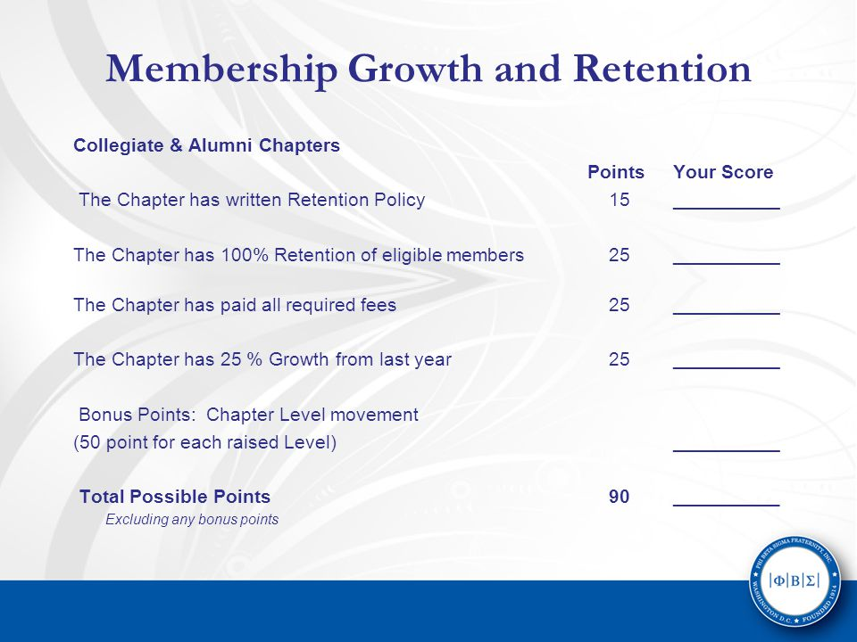 Membership Growth and Retention Collegiate & Alumni Chapters PointsYour Score The Chapter has written Retention Policy 15__________ The Chapter has 100% Retention of eligible members 25__________ The Chapter has paid all required fees 25__________ The Chapter has 25 % Growth from last year 25__________ Bonus Points: Chapter Level movement (50 point for each raised Level)__________ Total Possible Points 90__________ Excluding any bonus points