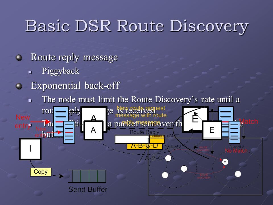 Basic DSR Route Discovery Route reply message Piggyback Piggyback Exponential back-off The node must limit the Route Discovery's rate until a route reply message is received The node must limit the Route Discovery's rate until a route reply message is received The additional data packet sent over the limit should be buffered The additional data packet sent over the limit should be buffered