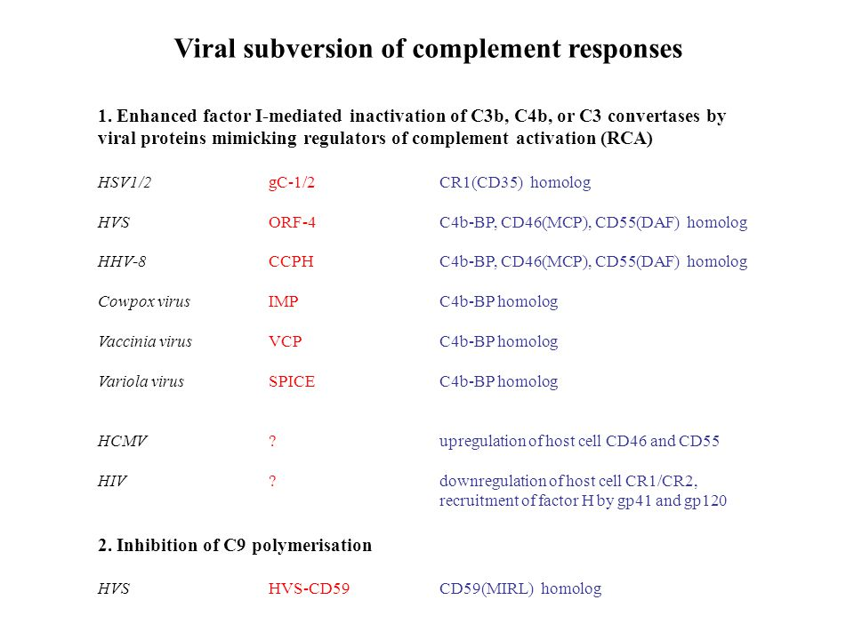 Viral subversion of complement responses 1.