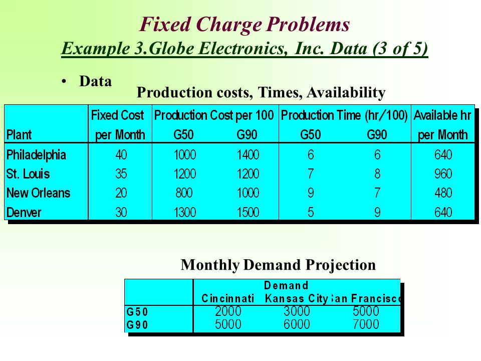 Data Production costs, Times, Availability Monthly Demand Projection Fixed Charge Problems Example 3.Globe Electronics, Inc. Data (3 of 5)
