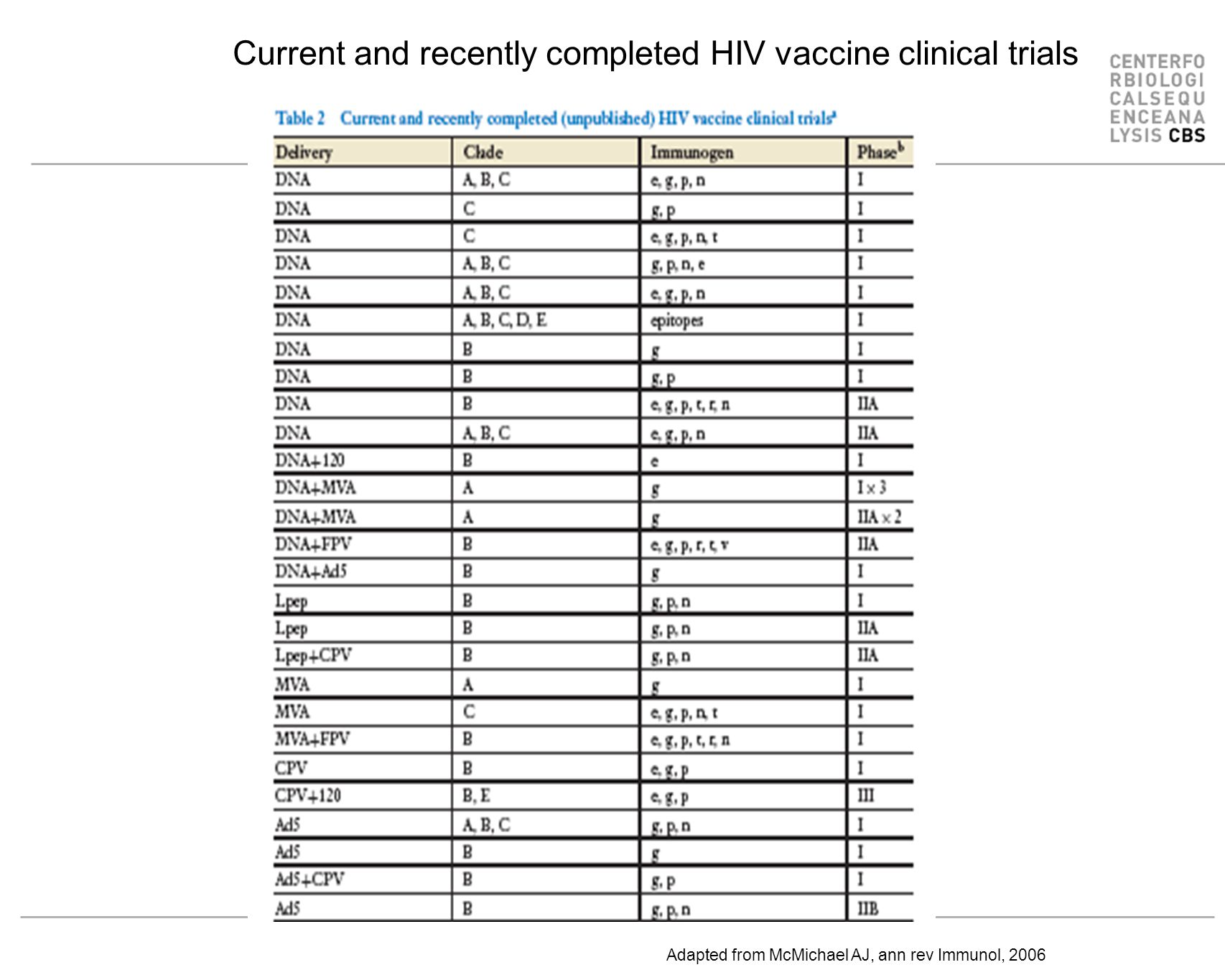 Current and recently completed HIV vaccine clinical trials Adapted from McMichael AJ, ann rev Immunol, 2006