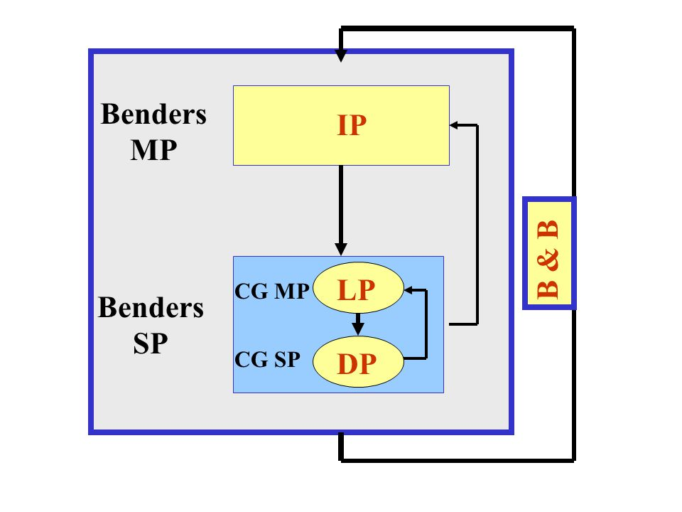 Benders MP Benders SP B & B IP LP DP CG MP CG SP