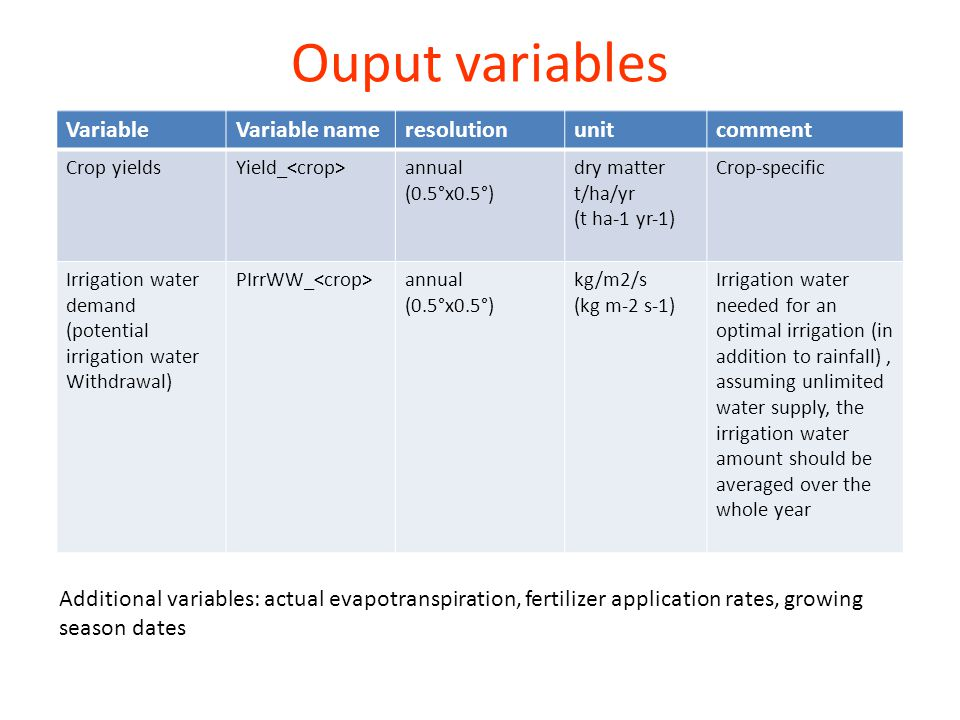 Ouput variables VariableVariable nameresolutionunitcomment Crop yieldsYield_ annual (0.5°x0.5°) dry matter t/ha/yr (t ha‐1 yr‐1) Crop‐specific Irrigation water demand (potential irrigation water Withdrawal) PIrrWW_ annual (0.5°x0.5°) kg/m2/s (kg m‐2 s‐1) Irrigation water needed for an optimal irrigation (in addition to rainfall), assuming unlimited water supply, the irrigation water amount should be averaged over the whole year Additional variables: actual evapotranspiration, fertilizer application rates, growing season dates
