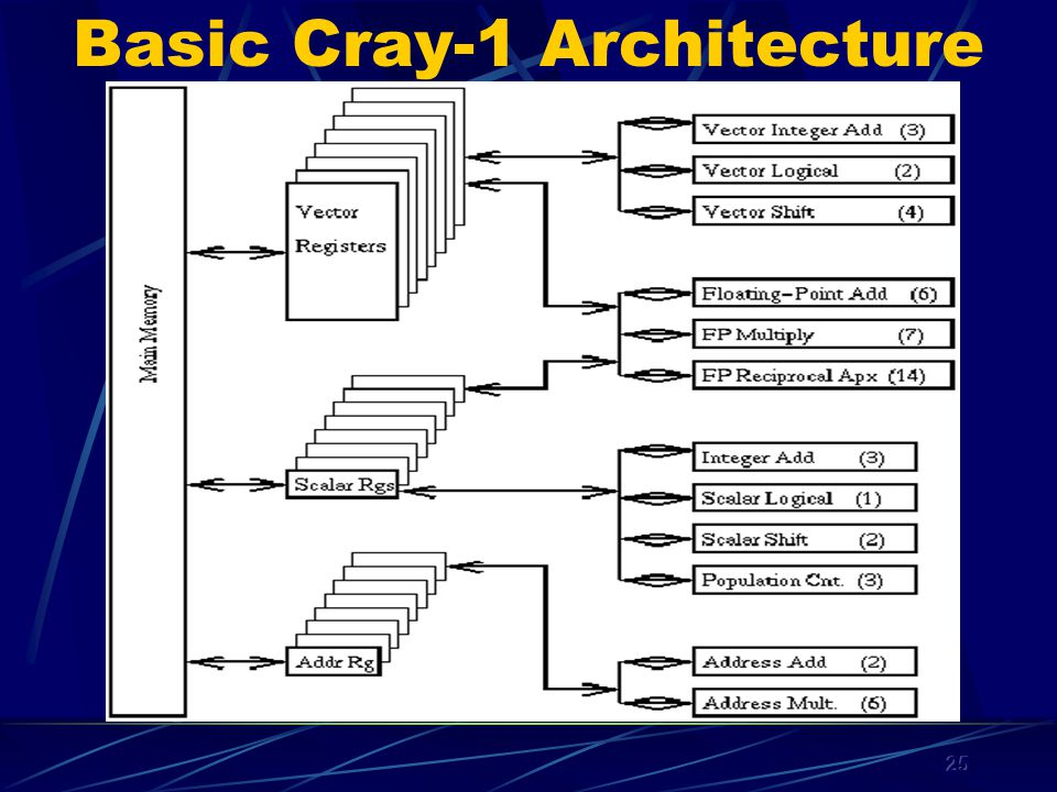 25 Basic Cray-1 Architecture