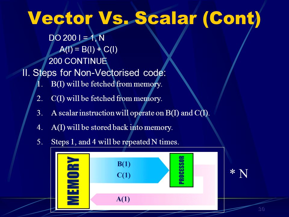 30 Vector Vs. Scalar (Cont) II.