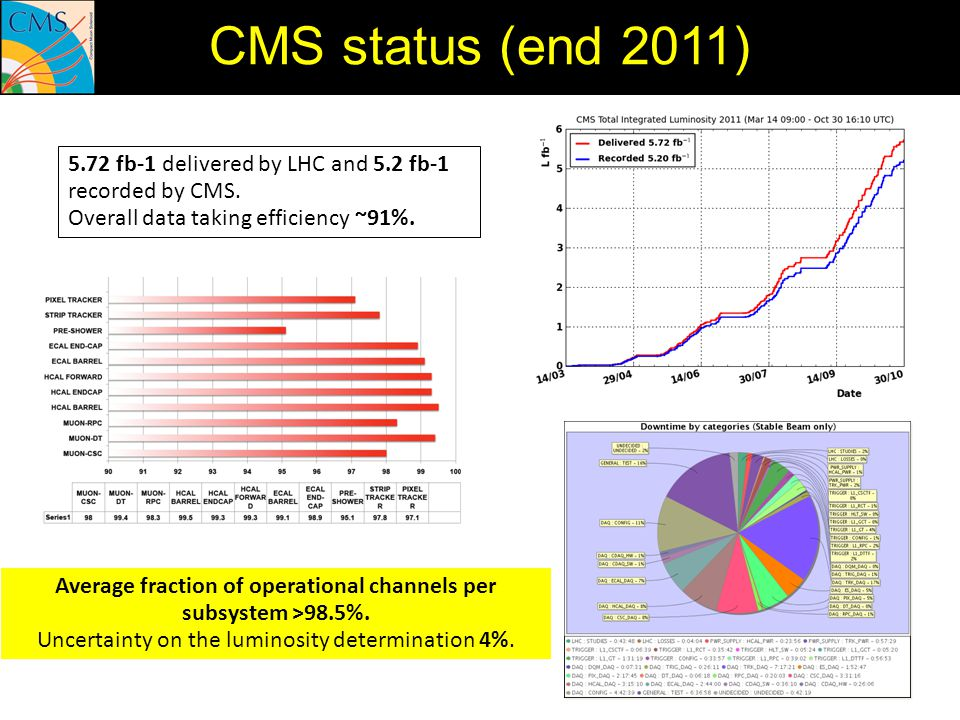 5.72 fb-1 delivered by LHC and 5.2 fb-1 recorded by CMS. Overall data taking efficiency ~91%. CMS status (end 2011) Average fraction of operational ch