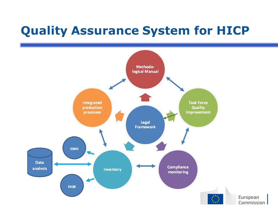 Quality Assurance System for HICP