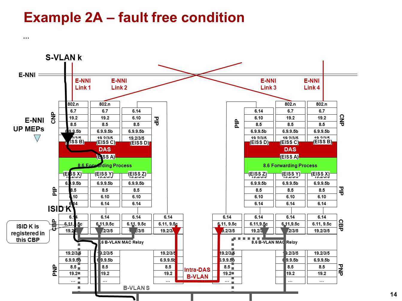 14 Example 2A – fault free condition … S-VLAN k ISID K is registered in this CBP ISID K