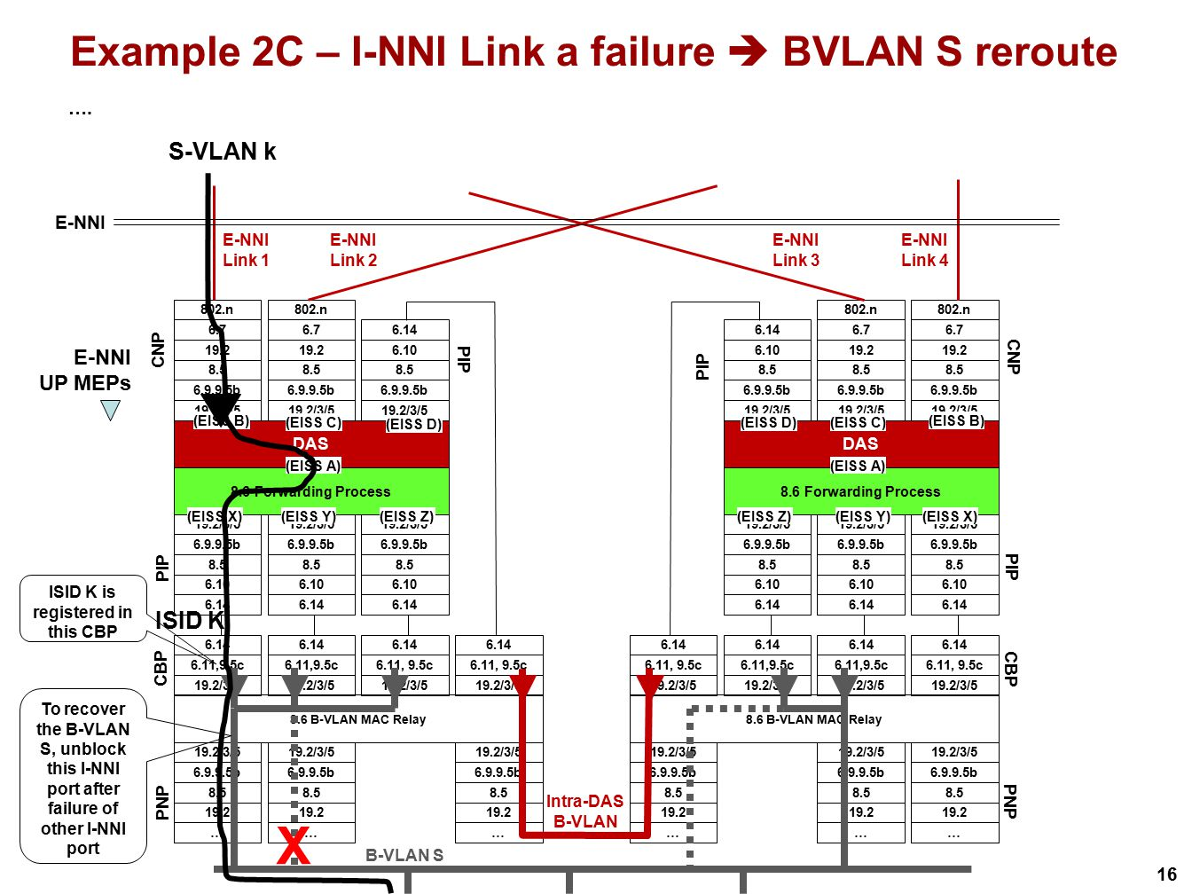 16 Example 2C – I-NNI Link a failure  BVLAN S reroute …. X To recover the B-VLAN S, unblock this I-NNI port after failure of other I-NNI port S-VLAN