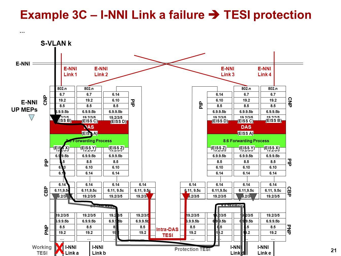 21 Example 3C – I-NNI Link a failure  TESI protection … S-VLAN k X