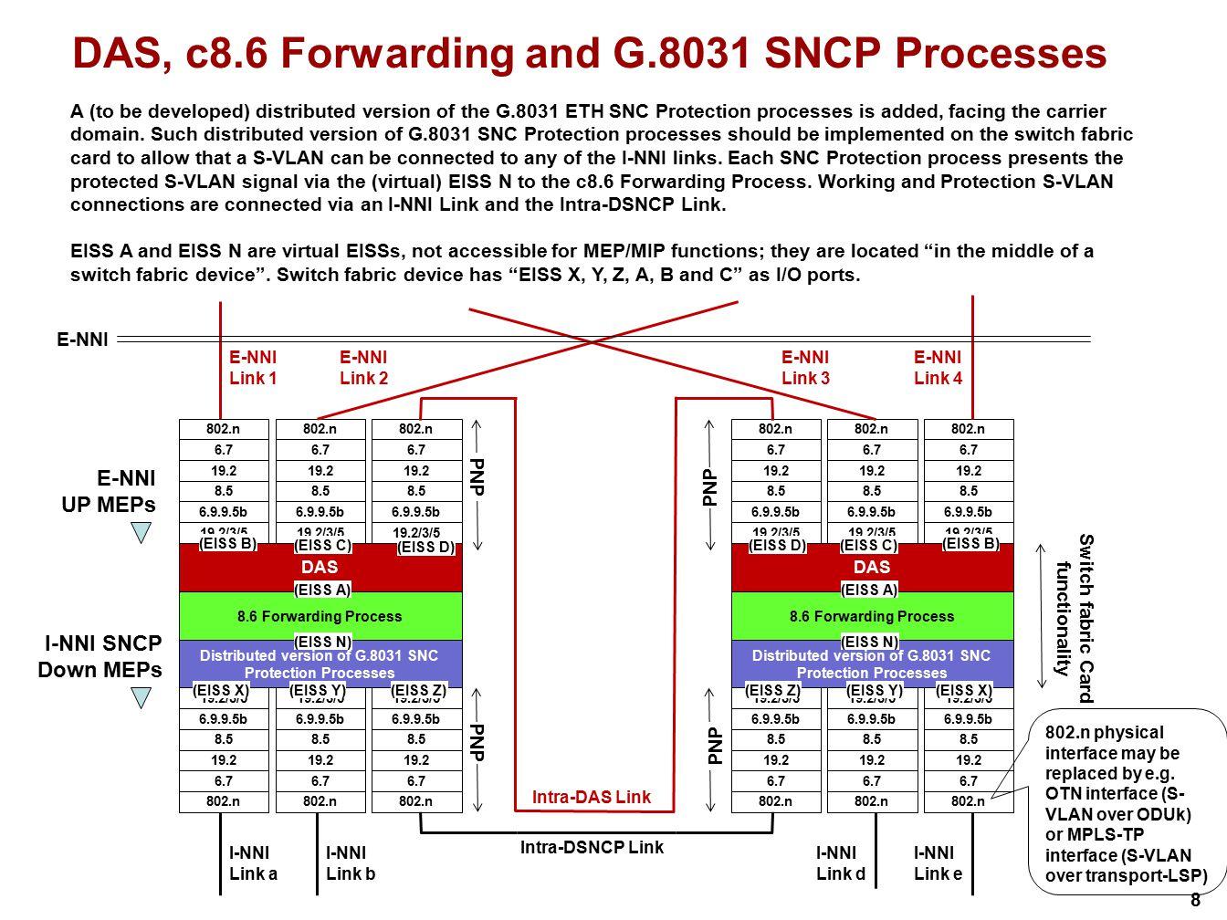 8 Distributed version of G.8031 SNC Protection Processes 19.2/3/5 6.9.9.5b 8.5 19.2 6.7 802.n 19.2/3/5 6.9.9.5b 8.5 19.2 6.7 802.n 19.2/3/5 6.9.9.5b 8