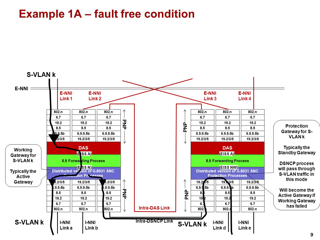 9 Example 1A – fault free condition S-VLAN k Working Gateway for S-VLAN k Typically the Active Gateway Protection Gateway for S- VLAN k Typically the