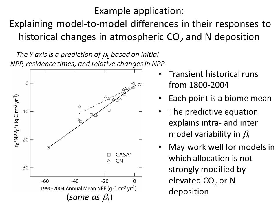 Example application: Explaining model-to-model differences in their responses to historical changes in atmospheric CO 2 and N deposition Transient historical runs from 1800-2004 Each point is a biome mean The predictive equation explains intra- and inter model variability in  L May work well for models in which allocation is not strongly modified by elevated CO 2 or N deposition  (same as  L ) The Y axis is a prediction of  L based on initial NPP, residence times, and relative changes in NPP