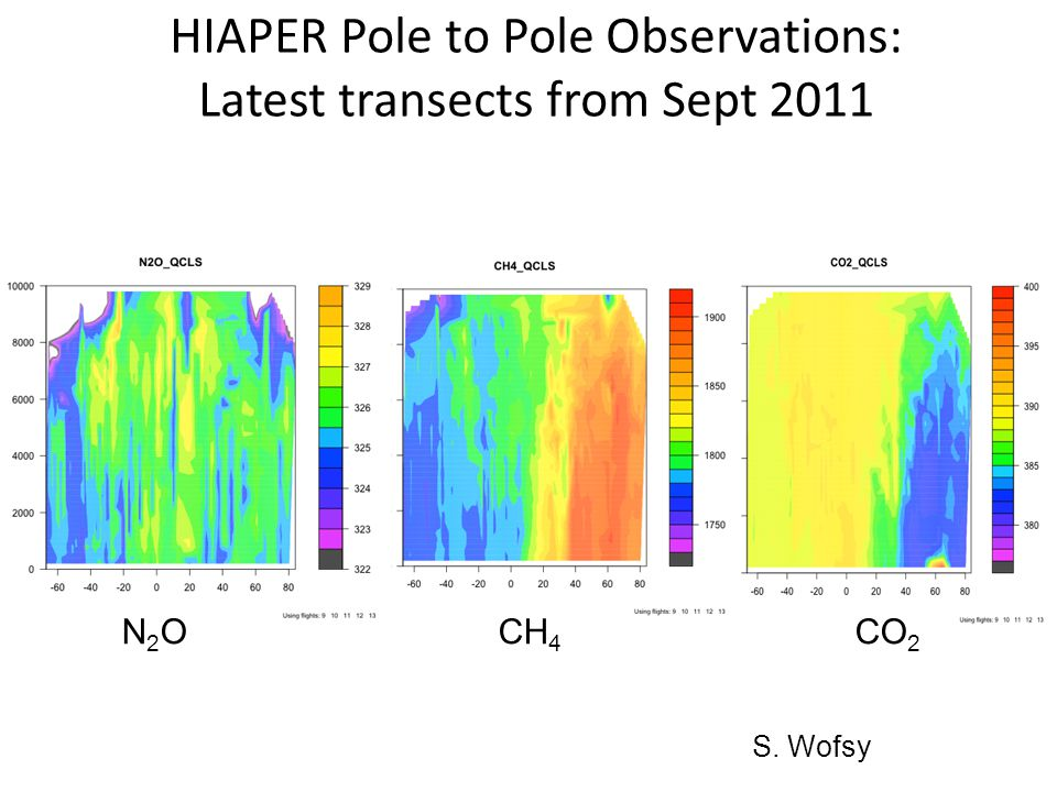 HIAPER Pole to Pole Observations: Latest transects from Sept 2011 N 2 O CH 4 CO 2 S. Wofsy