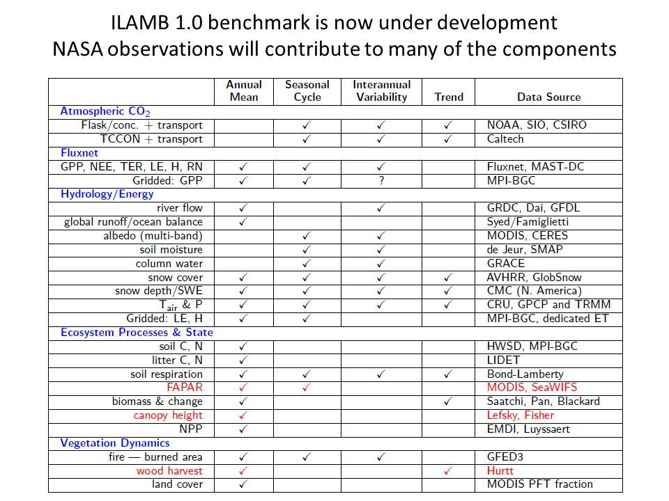 ILAMB 1.0 benchmark is now under development NASA observations will contribute to many of the components