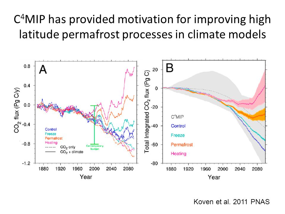 C 4 MIP has provided motivation for improving high latitude permafrost processes in climate models Koven et al.