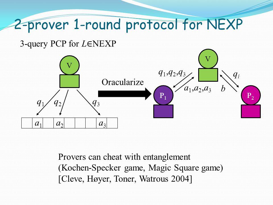 2-prover 1-round protocol for NEXP q1,q2,q3q1,q2,q3 qiqi a1,a2,a3a1,a2,a3 b VP1P1 P2P2 V 3-query PCP for L ∈ NEXP q1q1 q2q2 q3q3 a1a1 a2a2 a3a3 Oracularize Provers can cheat with entanglement (Kochen-Specker game, Magic Square game) [Cleve, Høyer, Toner, Watrous 2004]