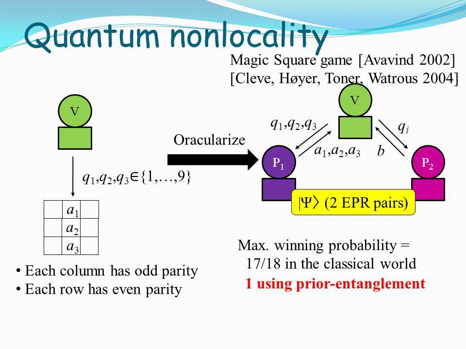 q1,q2,q3q1,q2,q3 qiqi a1,a2,a3a1,a2,a3 b VP1P1 P2P2 V Magic Square game [Avavind 2002] [Cleve, Høyer, Toner, Watrous 2004] a1a1 a2a2 a3a3 Oracularize Quantum nonlocality q 1,q 2,q 3 ∈ {1,…,9} |Ψ 〉 (2 EPR pairs) Each column has odd parity Each row has even parity Max.