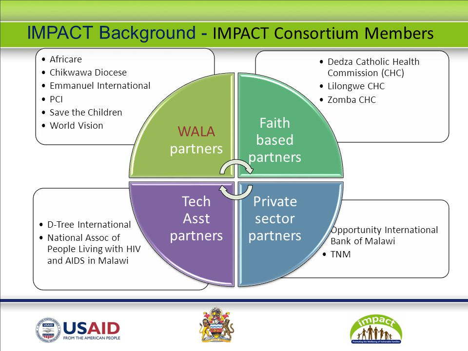 IMPACT Background - IMPACT Consortium Members Opportunity International Bank of Malawi TNM D-Tree International National Assoc of People Living with HIV and AIDS in Malawi Dedza Catholic Health Commission (CHC) Lilongwe CHC Zomba CHC Africare Chikwawa Diocese Emmanuel International PCI Save the Children World Vision WALA partners Faith based partners Private sector partners Tech Asst partners