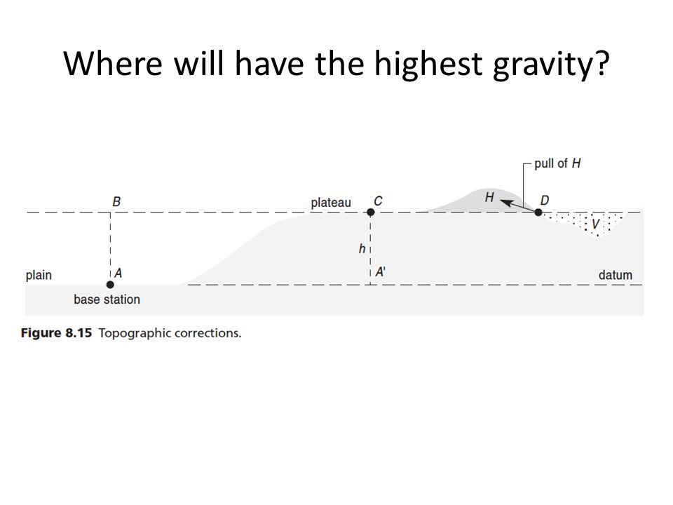 Where will have the highest gravity?