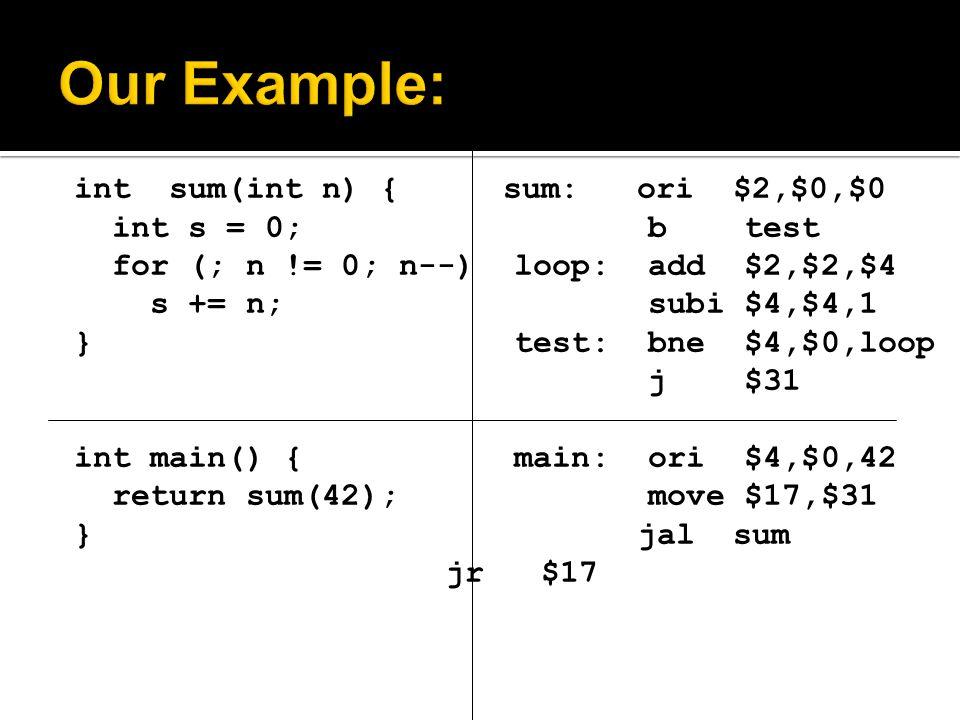 int sum(int n) { sum: ori $2,$0,$0 int s = 0; b test for (; n != 0; n--) loop: add $2,$2,$4 s += n; subi $4,$4,1 } test: bne $4,$0,loop j $31 int main() { main: ori $4,$0,42 return sum(42); move $17,$31 }jal sum jr $17