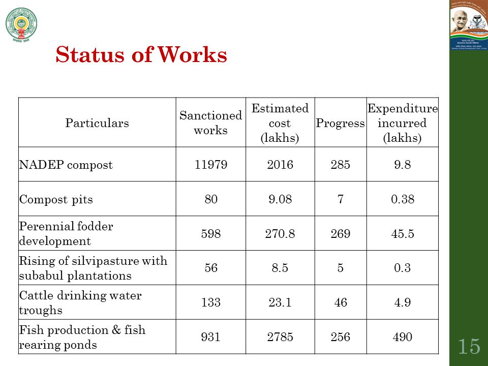 Status of Works Particulars Sanctioned works Estimated cost (lakhs) Progress Expenditure incurred (lakhs) NADEP compost1197920162859.8 Compost pits809