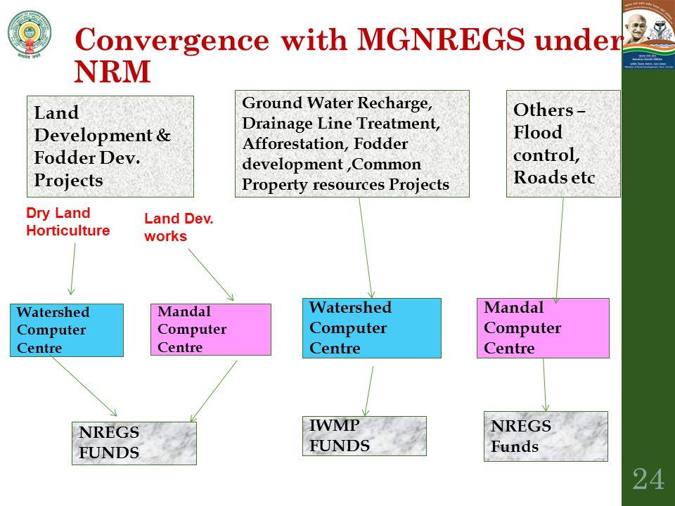 Land Development & Fodder Dev. Projects Ground Water Recharge, Drainage Line Treatment, Afforestation, Fodder development,Common Property resources Pr