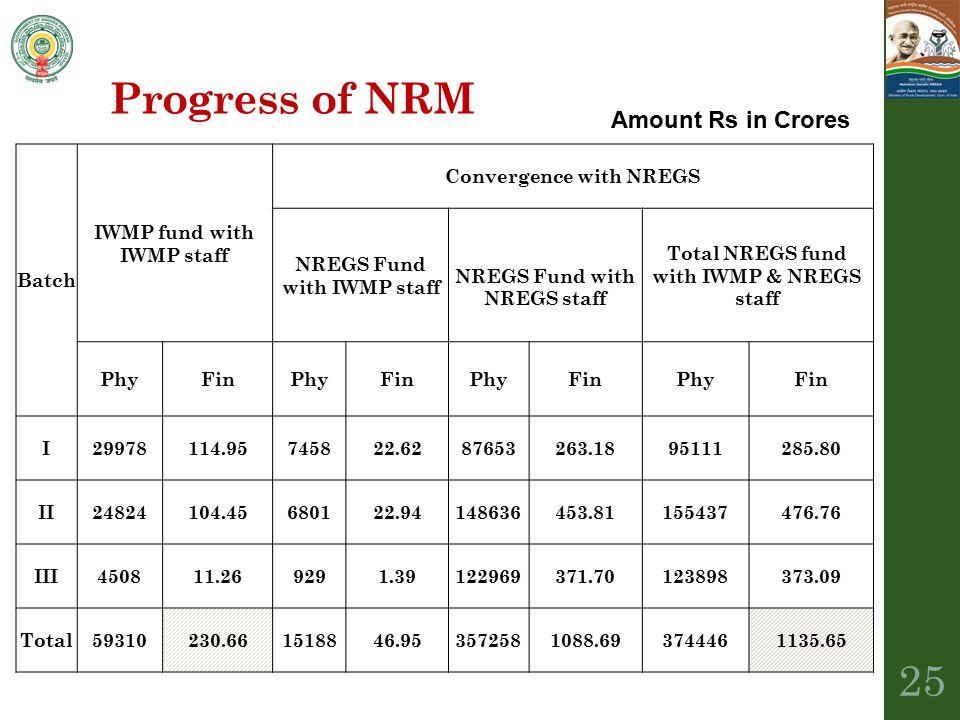 Progress of NRM Batch IWMP fund with IWMP staff Convergence with NREGS NREGS Fund with IWMP staff NREGS Fund with NREGS staff Total NREGS fund with IW