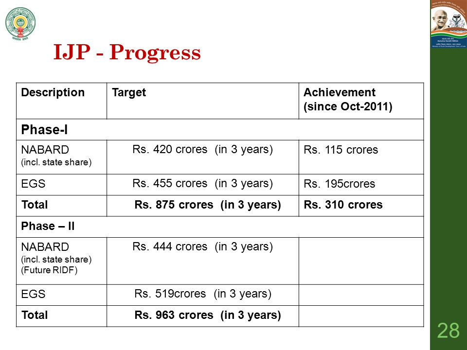 DescriptionTargetAchievement (since Oct-2011) Phase-I NABARD (incl. state share) Rs. 420 crores (in 3 years)Rs. 115 crores EGSRs. 455 crores (in 3 yea