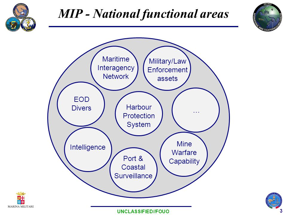 4 UNCLASSIFIED//FOUO MIP - National Response MIP systems characteristics which should be expolited to overcome current threats: –Technological –Layered –Ready –Mobile –Joint (Navy lead) & Interagency
